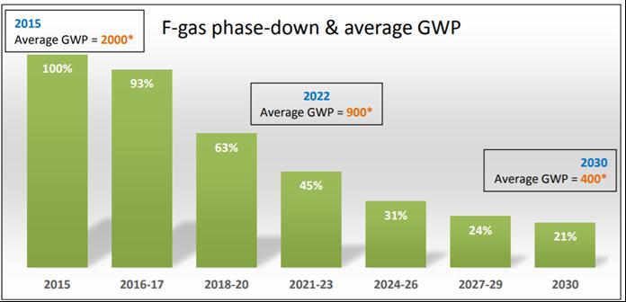 F-gass nedfasing EU.png
